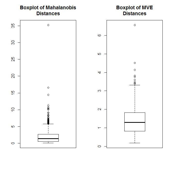 FormADistanceBoxplots